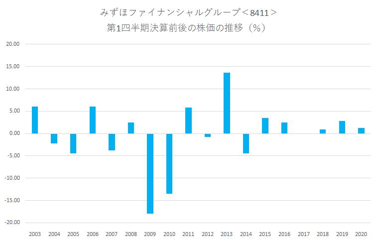 みずほファイナンシャルグループ<8411>の第1四半期決算前後の株価動向
