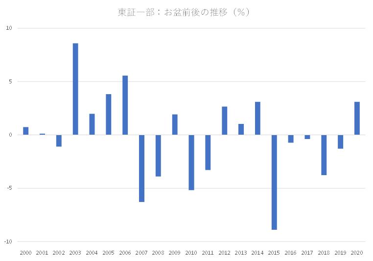 シナジスタ:東証一部銘柄の株価動向