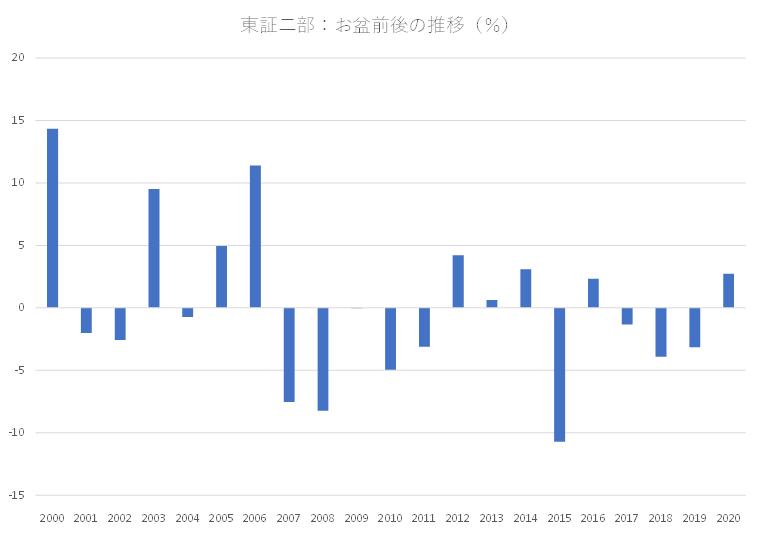 シナジスタ:東証二部銘柄の株価動向