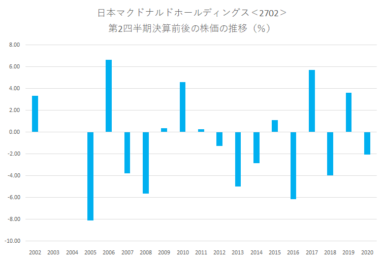シナジスタ:日本マクドナルドホールディングス<2702>の第2四半期決算前後の株価動向