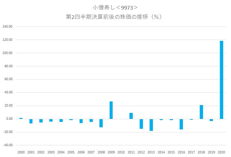 シナジスタ:小僧寿し<9973>の第2四半期決算前後の株価動向