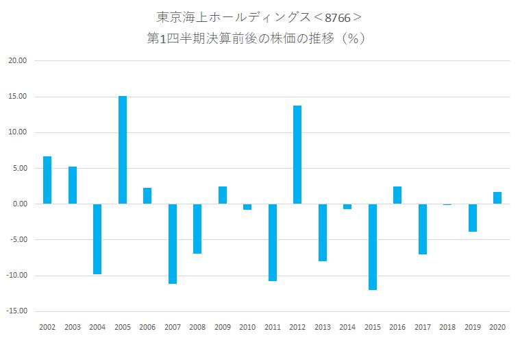 <シナジスタ>東京海上ホールディングス<8766>の第1四半期決算前後の株価動向