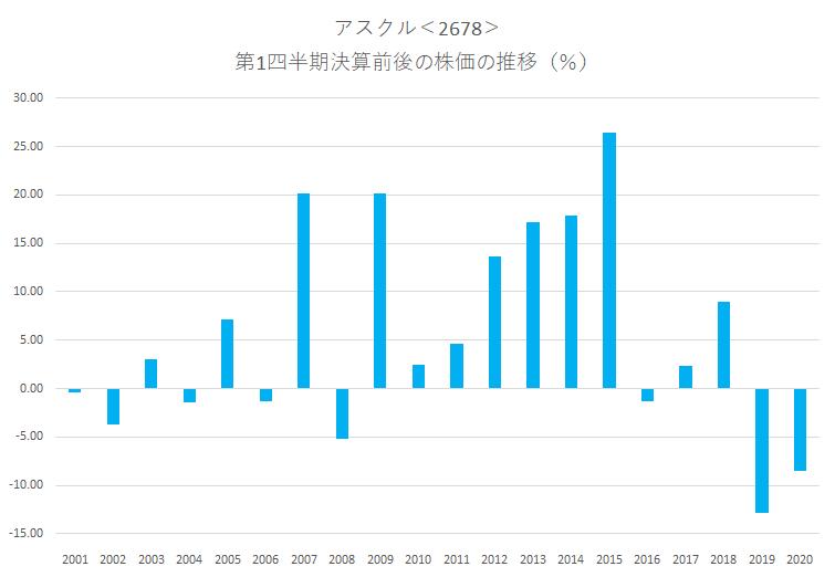 シナジスタ:アスクル<2678>の第1四半期決算前後の株価動向