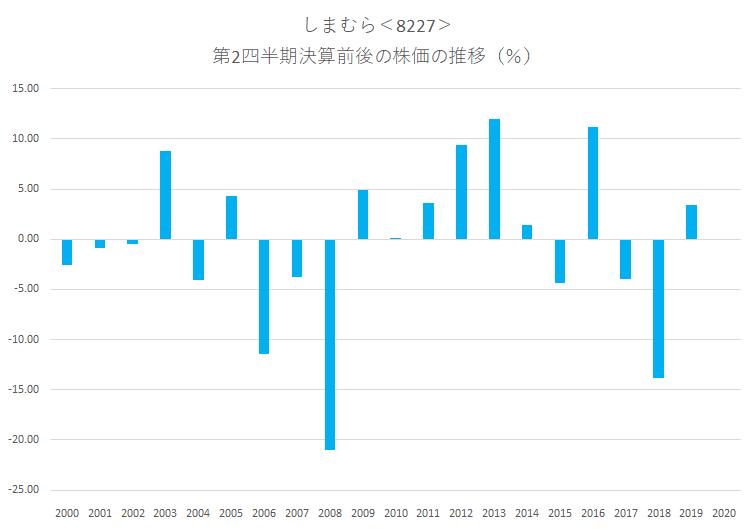 シナジスタ:しまむら<8227>の第2四半期決算前後の株価動向