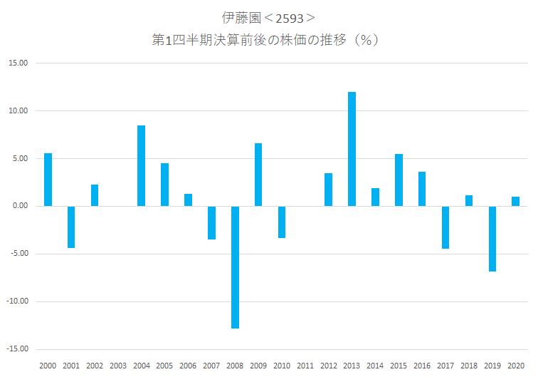 シナジスタ:伊藤園<2593>の第1四半期決算前後の株価動向