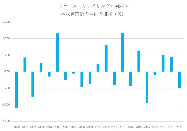 シナジスタ:ファーストリテイリング<9983>の本決算前後の株価動向